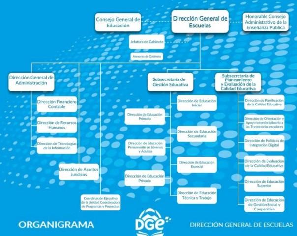 organigrama DGE